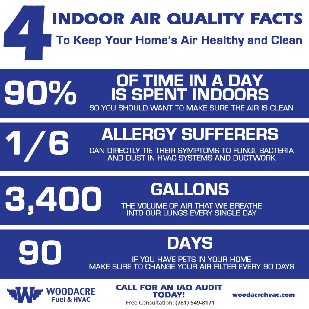 Home Air Healthy and Clean